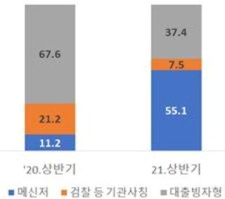 보이스피싱 유형별 비중 /자료=금융감독원