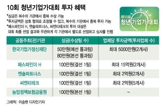 """19.5억 청년기업가대회 우승팁 """"사업모델의 사회 공헌도도 평가"""""""