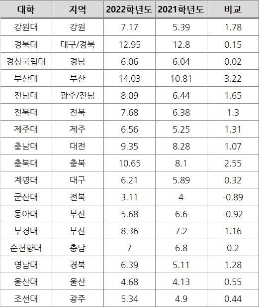 지방 주요 대학 2022학년도 수시모집 경쟁률. /자료제공=유웨이