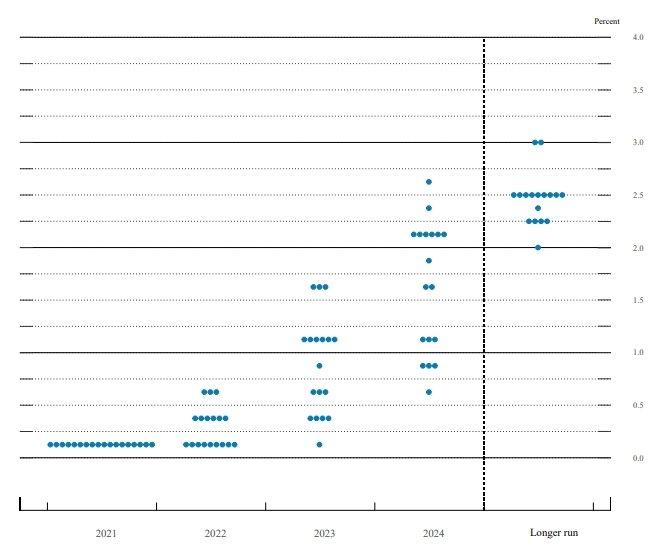 연준의 9월 점도표