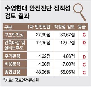 지방도 예외없네..부산 재건축 대장 '수영현대' 2차 안전진단 탈락