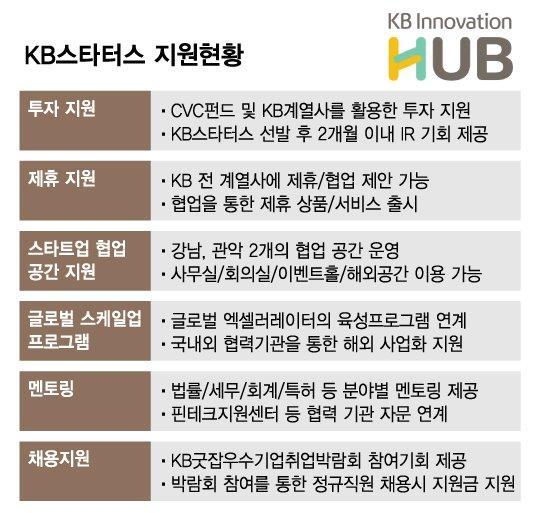 """KB금융, 와들 등 16개 혁신스타트업 선정…""""협업·투자 지원"""""""