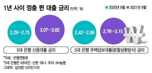 1년 사이 껑충 뛴 대출 금리/그래픽=김지영 디자인기자