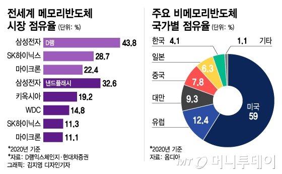 """동맹론에 숨은 백악관 노림수…""""삼성 기밀 제출"""" 압박 왜?"""