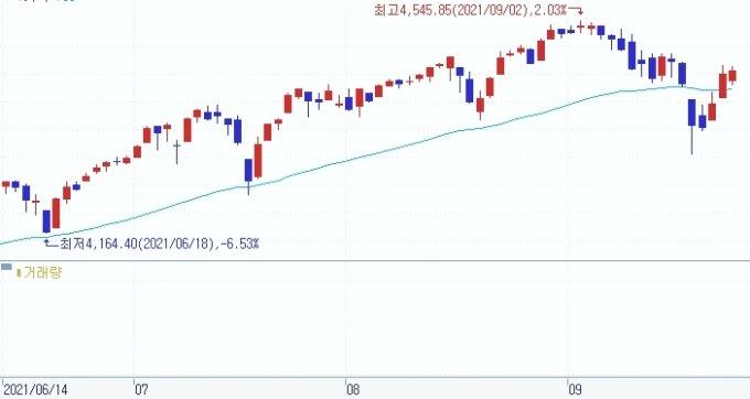 S&P500지수와 50일 이동평균선