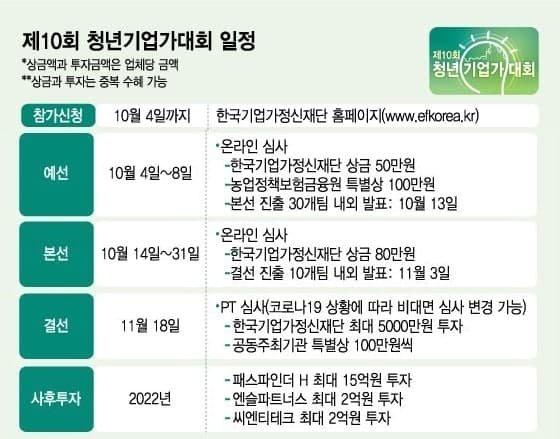 '제10회 청년기업가대회' 내달 4일까지 접수 연장