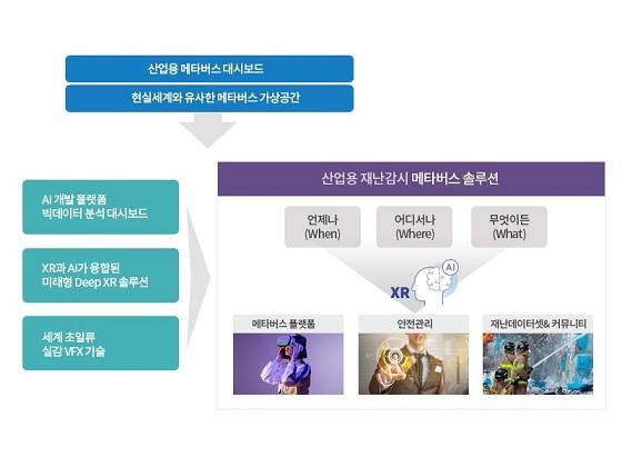 위세아이텍, 산업용 메타버스 솔루션 2022년 론칭