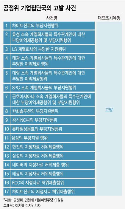 [단독] '재계 저승사자' 부활 후 4년...회장님 등 28명 고발됐다