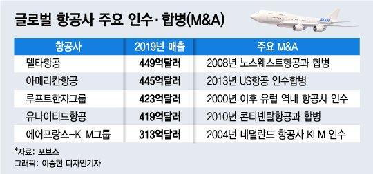 '1년째 표류' 대한항공-아시아나…늦어지는 통합에 LCC도 울상