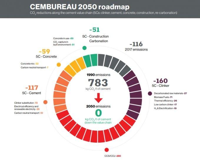 유럽시멘트협회 2050 로드맵 자료사진. 시멘트 제조공정(5C)에서 감축하는 탄소배출량을 나타내고 있다./사진=유럽시멘트협회