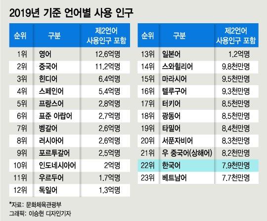 """외국인들 bro 대신 """"오빠""""…인기 폭발 한국어학당 """"줄을 서시오"""""""