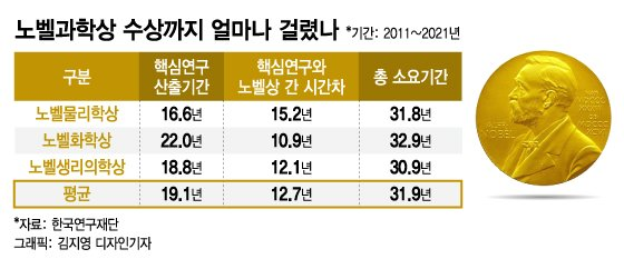 노벨상 받기까지 평균 31.2년…한국인들이여 참을성을 가져라