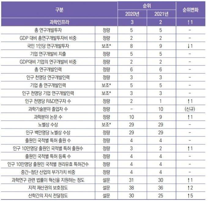 IMD 세계 경쟁력 분석 결과 중 한국의 과학 인프라 부문 순위./사진제공=KISTEP