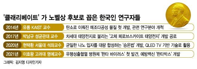 '한국인 노벨상' 더이상 꿈이 아니다…가장 근접한 4명의 과학자들