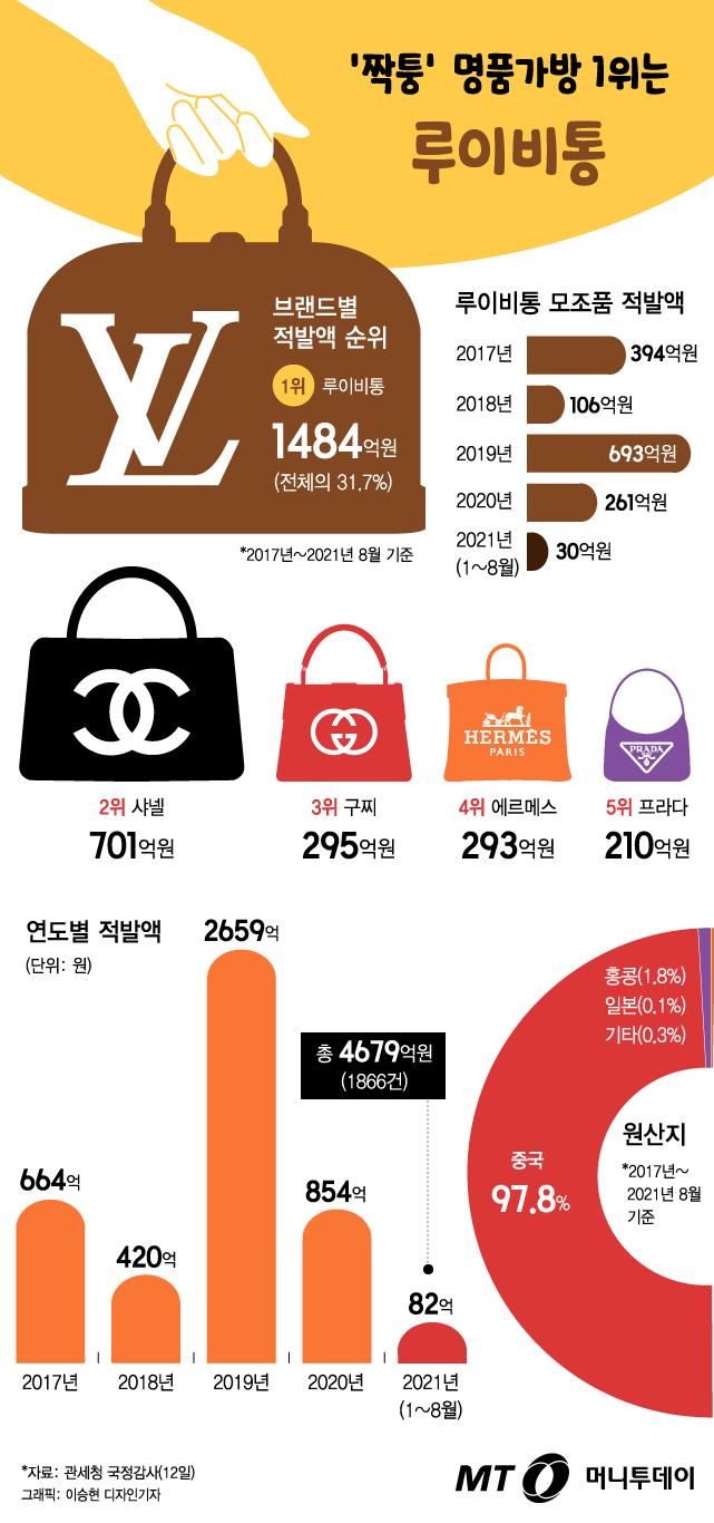 [그래픽뉴스] '샤넬 2배' 한국서 가장 많이 팔리는 짝퉁 가방은?