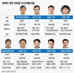 文정부 3년차 첫 차관급 인사…9명 바꿨다