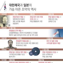 대한제국의 가슴 아픈 대(對)일본 조약의 역사