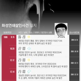 공소시효 끝나 '처벌 불가능' 화성연쇄살인사건