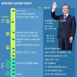 文정부 타임라인…평화·경제·공정 모두가 숙제
