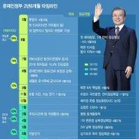 문재인 정부 2년6개월의 기록