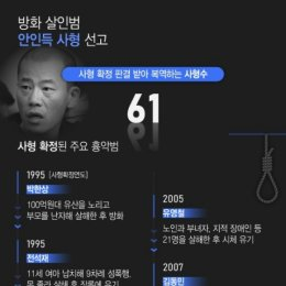 안인득 사형 선고…사형 확정된 주요 흉악범은?