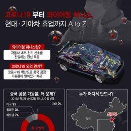 코로나19發 부품난…현대·기아차 셧다운 AtoZ