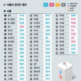 4·15 총선 지역구 당선인 명단