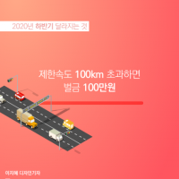 제한속도 100km 초과하면 벌금 '100만원'