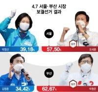 서울 25區·부산16區 모두 붉게 물들었다
