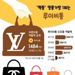 '샤넬 2배' 한국서 가장 많이 팔리는 짝퉁 가방은?