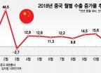 中 수출 증가 둔화, 사실상 올 최저치…내년 4월 수출절벽 우려