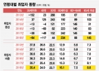 """노인 취업자 증가 역대 최대, """"65세 이상도 그만 안 둬"""""""