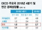 2018년 4분기 韓 성장률, OECD 주요국 중 '최고' 수준