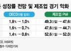 유럽 제조업 경기 6년 최저, 한국도 영향 오나…OECD 경고 현실화