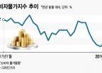 '최저임금 인상→물가상승' 주장하던 경제학자들, 지금 뭐하나
