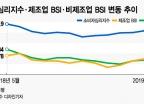 경제심리지수 4개월째 개선 vs '경제위기설'로 경제심리 짓누르는 언론 보도