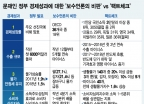 보수언론의 경제지표 비판, 부실한 팩트체크