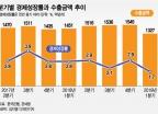 """""""금리인하·토목공사 등 뭐라도 해야"""" 경기부진 대응책 미비한 문정부"""