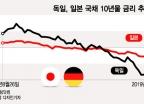 '마이너스' 독일 국채 금리는 왜 계속 하락하나