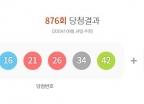 추석 연휴 '1등 19명'…876회 로또 당첨번호·배출 명당은?