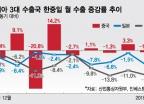 한국의 일제 불매운동, 日 9개월 수출 감소세에 한몫