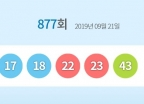877회 로또 당첨번호는?… 1등 12명 '17억씩'