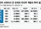매달 적립식 주식 투자한 삼성전자 임원 '수익률 15.1%'