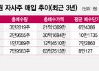LG전자 임원들의 '역대 최대' 자사주 매입이 주는 신호