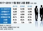 11월 청년 인구 감소에도 고용률 오른 이유