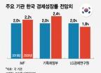 """""""올해 경제 더 나빠져"""" LG경제연구원 홀로 비관하는 이유"""