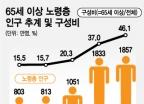 노인인구 느는데 빈곤율 높고 복지 부족…노인고용 산업은