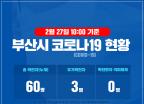 [속보] 부산서 코로나19 확진자 3명 확인…온천교회 2차 감염