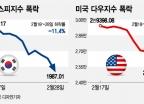 글로벌 증시 폭락사 새로 쓴 '코로나19'와 '신천지'
