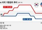 금리인하 진퇴양난…집값 잡기 포기냐 vs 경기부양 포기냐